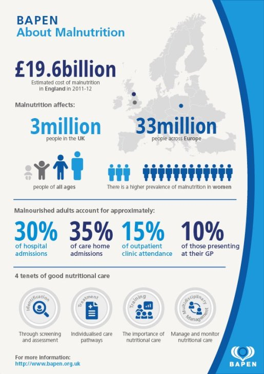figures on malnutrition